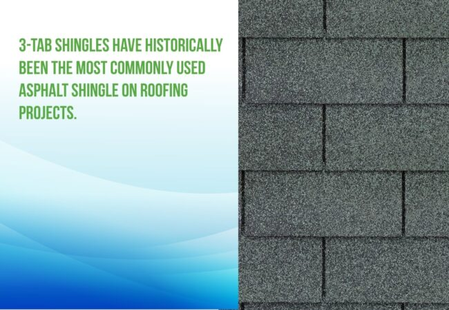 "Coat the back surface of the shingles with sand, talc, or fine particles of mica to keep the shingles from sticking together, and you have asphalt shingles! Types of Asphalt Shingles ""Asphalt shingle"" is a broad term used to describe any shingle created using asphalt. However, before you start putting shingles on your roof, you need to know which kind of asphalt shingle you prefer. There are two primary kinds of asphalt shingles: 3-tab shingles Architectural shingles Let's take a quick look at each of these types of shingles. 3-Tab Shingles: 3-tab shingles have historically been the most commonly used asphalt shingle on roofing projects."