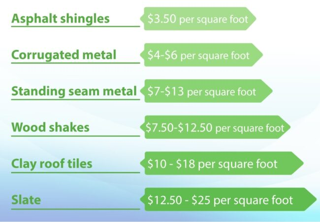 roofing materials cost comparison
