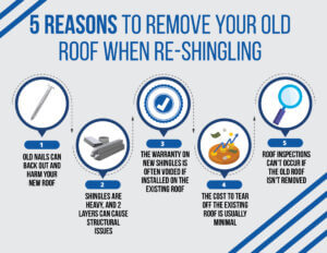 5 reasons to remove your old roof when re-shingling