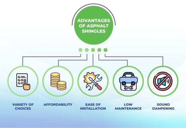 advantages of asphalt shingles